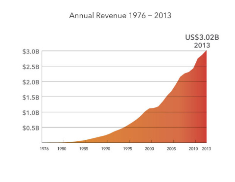 SAS Institute achieved its 38th straight year of record revenue - US$3.02 billion. (Graphic: Business Wire)