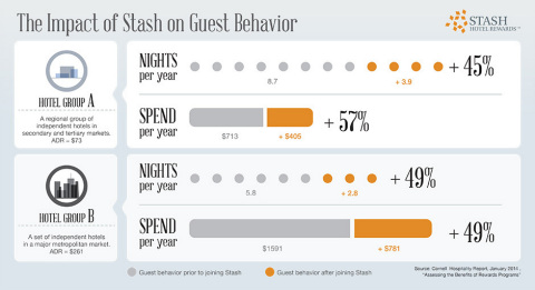 The impact of Stash on guest behavior (Graphic: Business Wire)