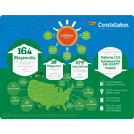 Constellation added 38 megawatts of customer-sited solar generation in 2013. The company currently owns and operates more than 164 megawatts of solar installations that have been completed or are under construction for commercial, industrial and public sector customers throughout the United States. (Graphic: Constellation)