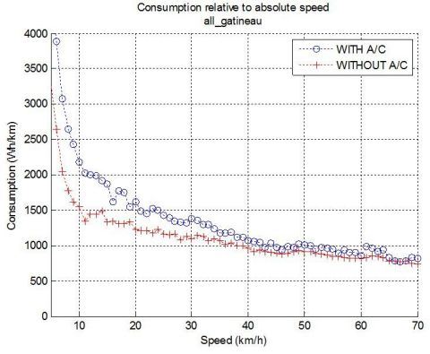 2013 STO-AVT Electric Bus Test Results Chart: BYD Electric Bus energy consumption (W-hr) over relative bus travel Speed (Km/ hr) (Graphic: Business Wire)
