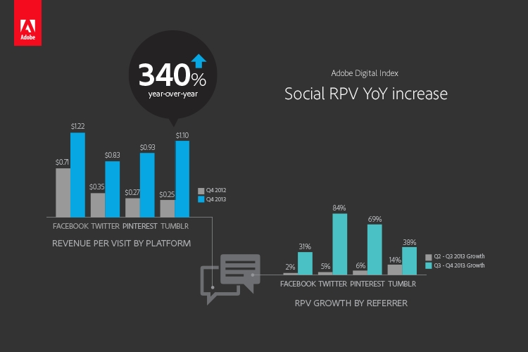 Owned social media - Revenue per visit (RPV) for all social sites increased YoY - with the largest YoY growth coming from Tumblr and Pinterest (340% and 244%, respectively). (Photo: Business Wire)