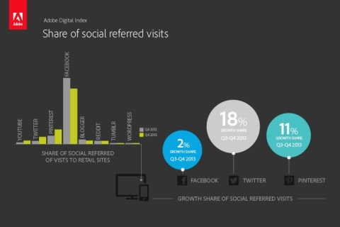 Owned social media - Facebook still refers the most traffic among social sites, but Twitter and Pinterest's share of social referred visits grew fastest from Q3 to Q4 2013 (18% and 11%, respectively). (Photo: Business Wire)
