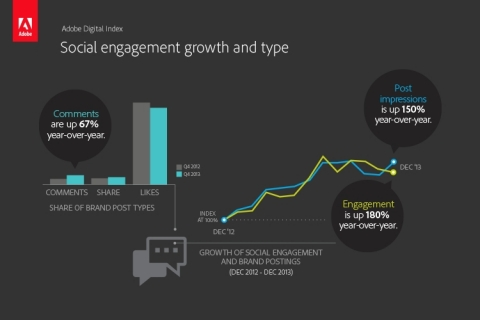 Earned social media - Social engagement and impressions from brand posts increased 180% and 150% YoY, respectively. (Photo: Business Wire)