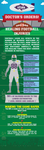 Football Injury Infographic (Graphic: Business Wire)