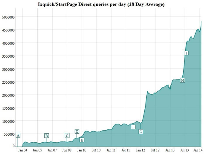 StartPage and Ixquick experienced a noticeable surge in traffic in June 2013 when Edward Snowden began leaking details of government Internet snooping programs, like PRISM.(Graphic: Business Wire)