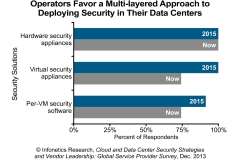 Service providers favor a multi-layered approach to securing their data centers, with most already deploying a mix of hardware appliances, virtual appliances, and per-VM (virtual machine) software, reports Infonetics Research analyst Jeff Wilson. (Graphic: Infonetics Research)