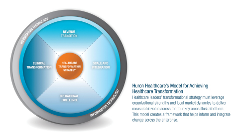 Huron Healthcare's model for achieving healthcare transformation. (Graphic: Business Wire)