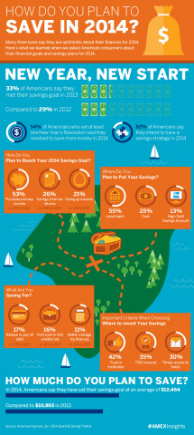 Many Americans say they are optimistic about their finances for 2014. Here's what we learned when we asked American consumers about their financial goals and savings plans for 2014. (Graphic: Business Wire)