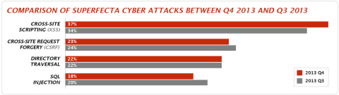 Comparison of Superfecta cyber attacks between Q4 2013 and Q3 2014. The Superfecta consists of four distinct web-application attack types that pose the most serious threat to businesses, comprising Cross-site Request Forgery, (CSRF), Cross-site Scripting (XSS), SQL Injection and Directory Traversal. (Graphic: Business Wire)