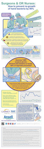 Surgeons & OR Nurses: How to prevent regrowth of hand bacteria by 95% [Ansell Healthcare infographic]