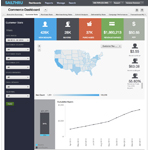 Sailthru Advanced Analytics Dashboard (Photo: Business Wire)
