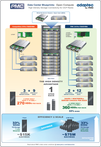 PMC's Data Center Blueprint: High Density Storage Connectivity for Open Compute Racks. How to Save One Winterfell Server Chassis Per Open Rack and Boost Storage Capacity by 33%. (Graphic: Business Wire)