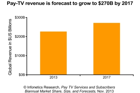 By 2017, Infonetics Research expects the global pay-TV market to hit $270 billion, a 2012-2017 compound annual growth rate (CAGR) of nearly 5%. (Graphic: Infonetics Research)