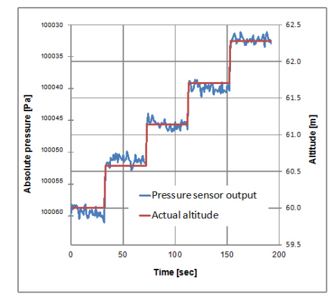 Murata's capacitive type MEMS pressure sensor: Figure2) Pressure output and noise level against actual altitude; Conversion time = 1 sec; Room temp.; Measured at 60 m above sea level; 57 cm/step (Graphic: Business Wire)