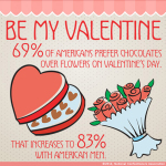 NCA Survey: Americans Prefer Chocolate Over Flowers for Valentine's Day (Graphic: Business Wire)