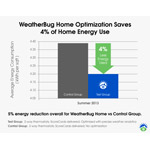 WeatherBug Home helped homeowners lower monthly energy bills by 5% over the test group, with 4% directly attributable to thermostat optimization. (Graphic: Business Wire)