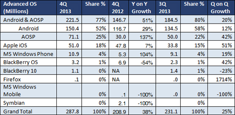 Shipment numbers for smartphone advanced operating systems (Graphic: Business Wire)