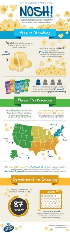Nation's Knack for Snacking Survey Reveals Americans' Commitment to Snacks (Graphic: Business Wire)