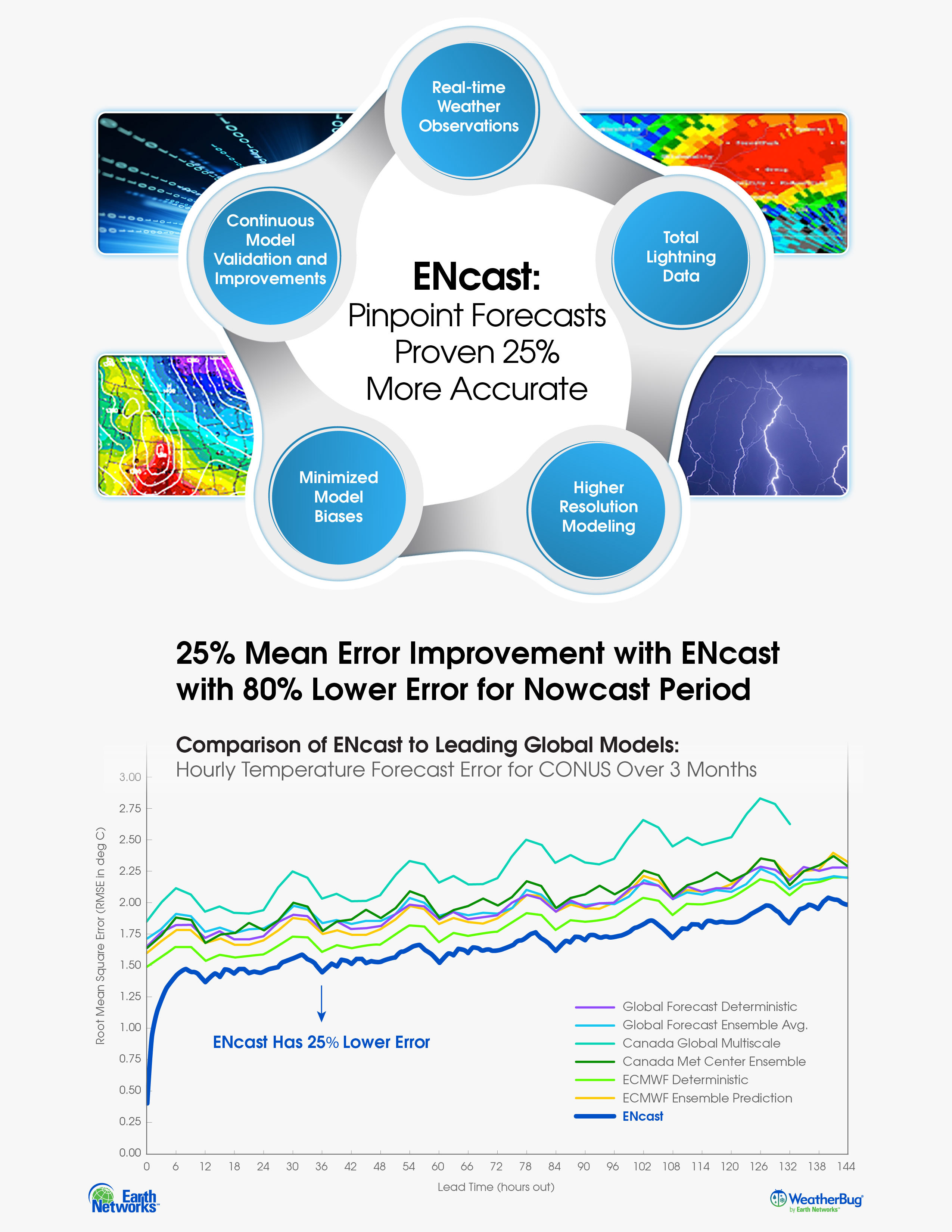 In partnership with GWC, Earth Networks developed ENcast, a unique weather forecasting system that generates pinpoint, accurate and reliable nowcasts to extended 15-day forecasts. (Graphic: Business Wire)