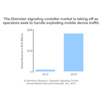 """The Diameter signaling control market is still relatively new, but in 2013 it matured through the success of a broader range of vendors and strong growth worldwide, with revenue more than doubling over the previous year,"" notes Diane Myers, principal analyst for VoIP, UC, and IMS at Infonetics Research. (Graphic: Infonetics Research)"