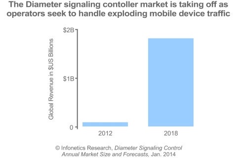 """""""The Diameter signaling control market is still relatively new, but in 2013 it matured through the success of a broader range of vendors and strong growth worldwide, with revenue more than doubling over the previous year,"""" notes Diane Myers, principal analyst for VoIP, UC, and IMS at Infonetics Research. (Graphic: Infonetics Research)"""