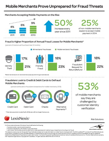 As retailers increasingly look to mobile as a way to generate revenue, fraud threats are impacting merchants to the tune of $283 for every $100 of actual fraud losses though the mobile, according to the LexisNexis True Cost of Fraud Mobile Study released today. (Graphic: Business Wire)