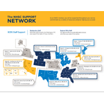 The NHSC Support Network