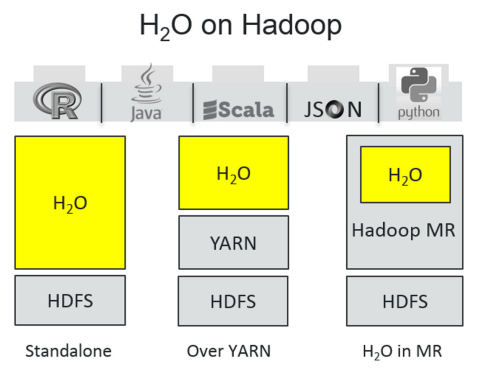 H2O on Hadoop (Graphic: Business Wire)