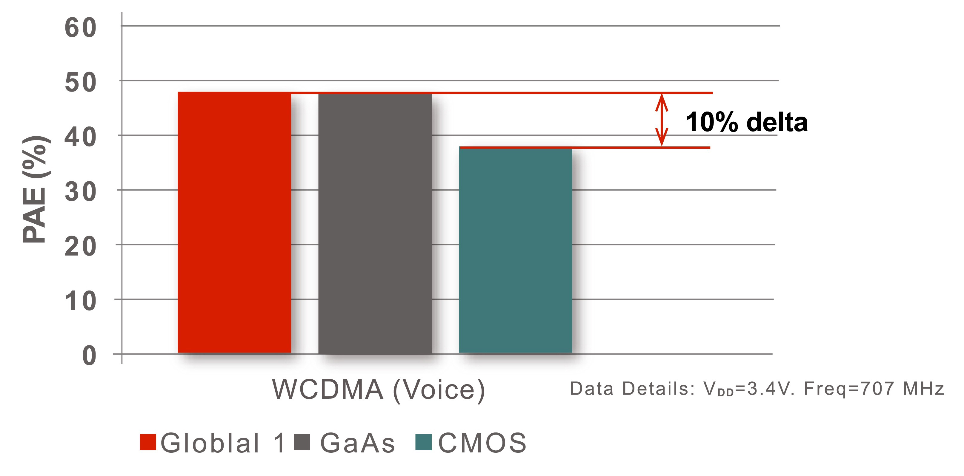 The UltraCMOS® Global 1 power amplifier (PA) is the industry's first to match gallium arsenide (GaAs) performance and exceed the performance of existing CMOS PAs by 10 percentage points, which represents a 33-percent efficiency increase. (Graphic: Business Wire)