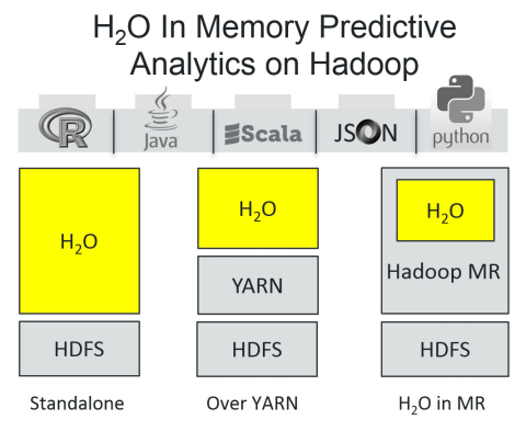 H2O In-Memory Predictive Analytics on Hadoop (Graphic: Business Wire)