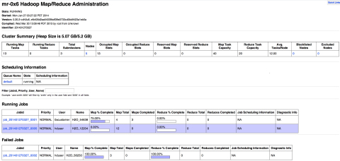 H2O Running on Hortonworks Hadoop (Graphic: Business Wire)