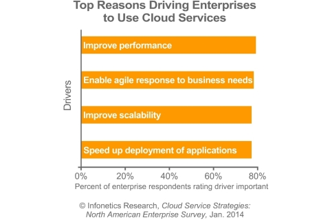 Among Infonetics Research's enterprise survey respondents, the top drivers for cloud adoption are performance, agility, scalability, application deployment, and cost reduction. (Graphic: Infonetics Research)