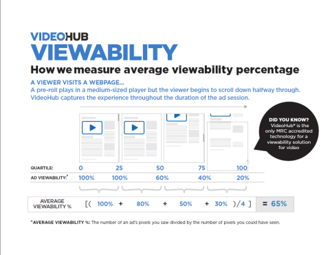 Tremor Video Now Includes Viewability Results for Every Media Buy at No Additional Cost (Graphic: Business Wire)