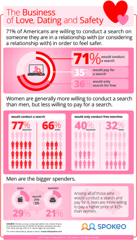 A January 2014 survey, by Spokeo and Harris Interactive, revealed that 71% of Americans would search for information about someone they are in a relationship with, or considering being in a relationship with in order to feel safer. Taking it beyond the free online search or friend referral, 35% of Americans revealed that they are even willing to pay a fee for information about their mate. For more information visit www.spokeo.com/dating-safety (Graphic: Business Wire)
