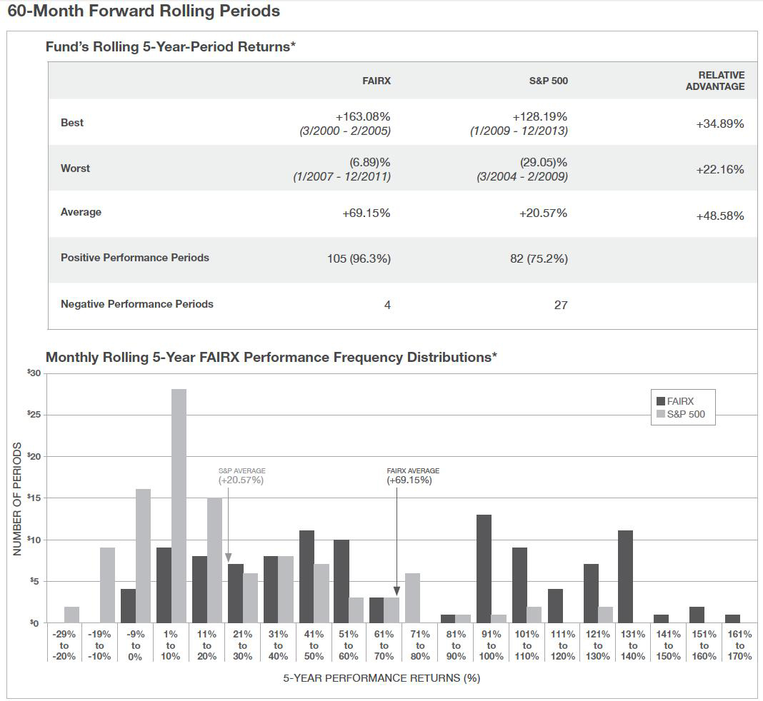 Represents the cumulative percentage total returns over a five-year rolling period (calculated after each month's end) since inception through December 31, 2013. Monthly rolling 5-year performance is a period of 60 consecutive months determined on a rolling basis, with a new 60-month period beginning on the first day of each calendar month since the inception of the Fund. (Graphic: Business Wire)