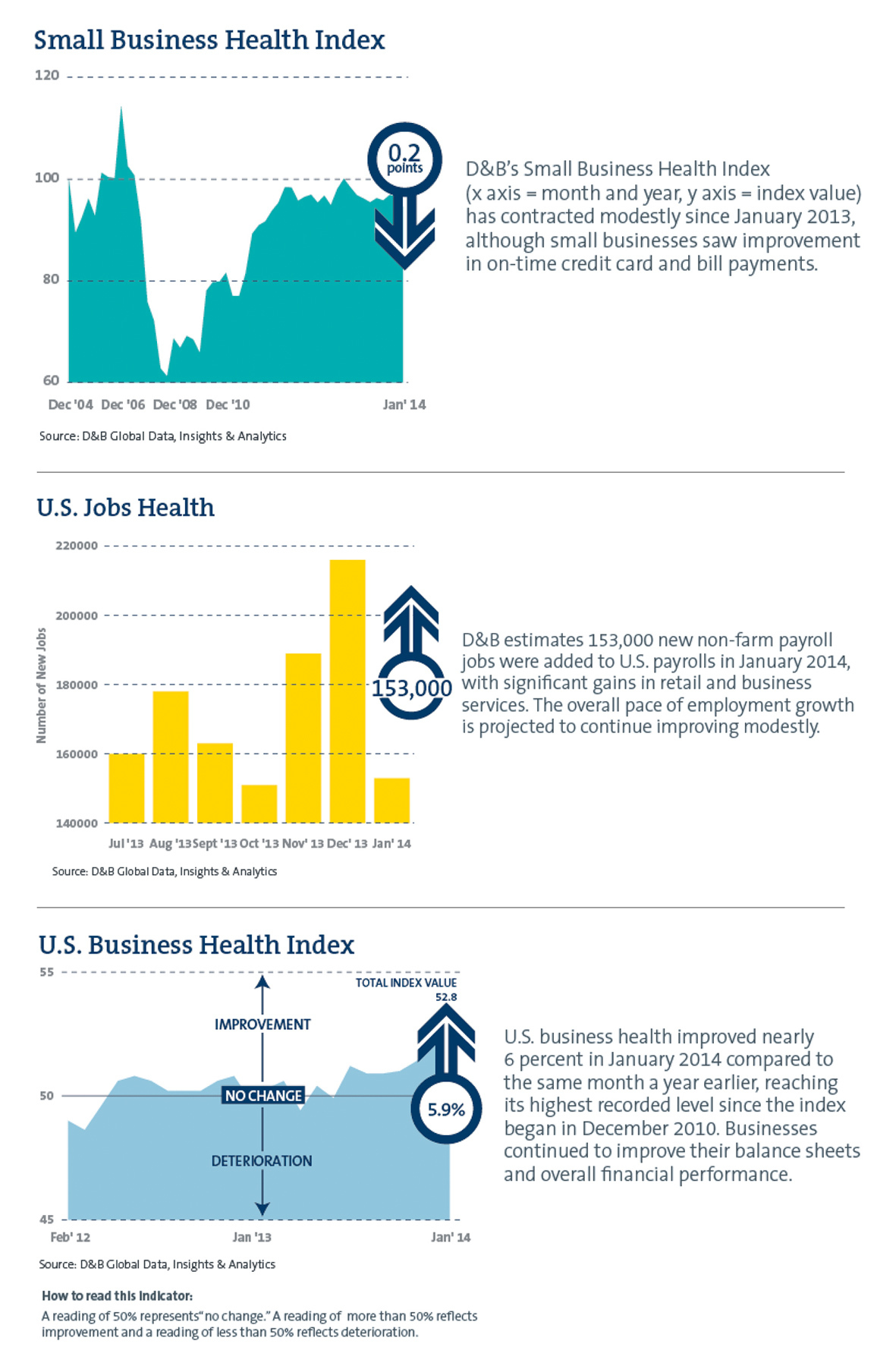 http://www.dnb.com/tracker (Graphic: Business Wire)