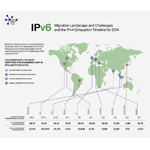 Network Utility Force IPv6 Migration Landscape and IPv4 Exhaustion Timeline for 2014 (Graphic: Business Wire)