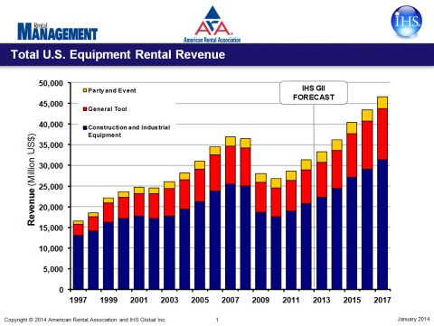 U.S. Equipment Rental Revenue (Graphic: Business Wire)
