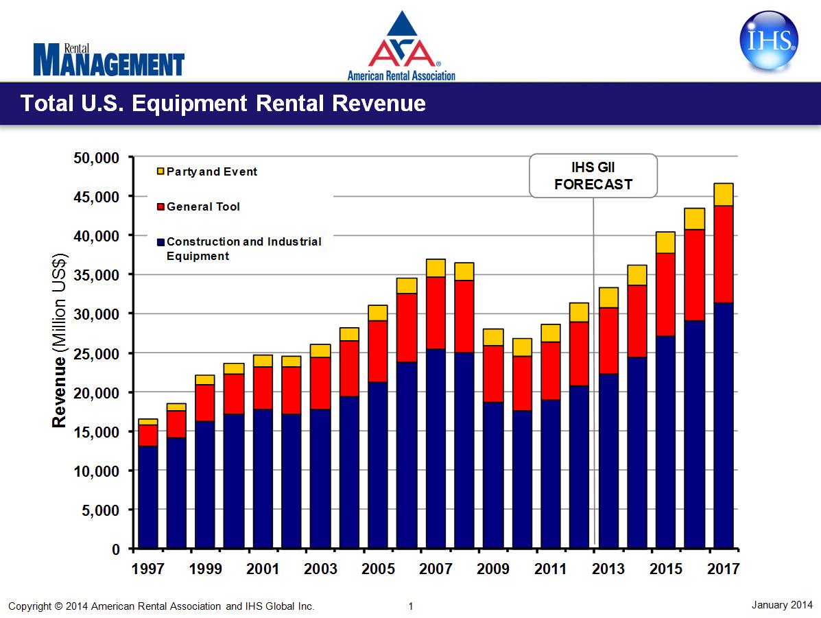 U.S. Equipment Rental Revenue (Graphic: Business Wire)