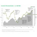 TD Ameritrade's IMX vs. S&P 500