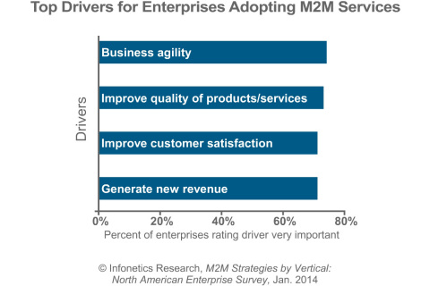 """""""We asked enterprises what's driving their decisions to adopt M2M services, and the number-one factor is the never-ending pursuit of competitive advantage. This speaks to the need for M2M services to deliver a strong business case. As technologies continue to evolve and prices come down, enterprises will increasingly turn to M2M to lower operating costs, differentiate their brands, and create new revenue opportunities."""" - Godfrey Chua, Directing Analyst, M2M and Connected World, Infonetics Research (Graphic: Infonetics Research)"""