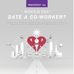 Monster - Workplace Dating Poll (Image: Business Wire)