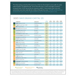 2013 Davis Brand Capital 25 Rankings (Graphic: Business Wire)