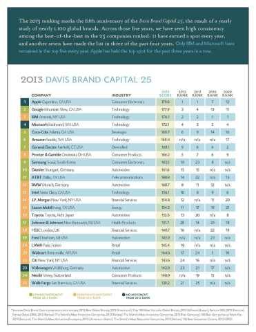 2013 Davis Brand Capital 25 Rankings (Graphic: Business Wire)