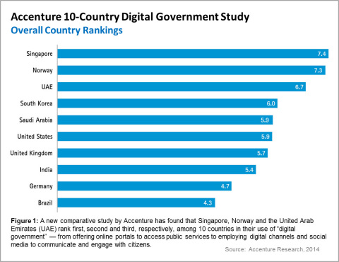 "Figure 1: A new comparative study by Accenture has found that Singapore, Norway and the United Arab Emirates (UAE) rank first, second and third, respectively, among 10 countries in their use of ""digital government"" -- from offering online portals to access public services to employing digital channels and social media to communicate and engage with citizens. (Graphic: Business Wire)"