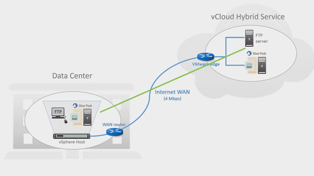 Silver Peak Enables High Performance VMware vCloud Hybrid Service.
