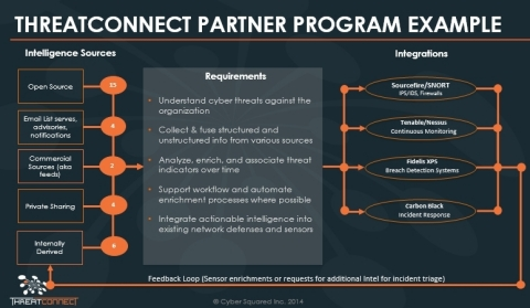 Example of how ThreatConnect™ works with partners. (Photo: Business Wire)