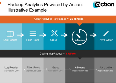 Hadoop Analytics Powered by Actian (Graphic: Business Wire)