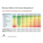 2013: Red Roof Inn Sub-Scores vs. Competitive Set (Graphic: Business Wire)
