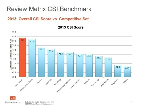 2013: Overall CSI Score vs. Competitive Set (Graphic: Business Wire)